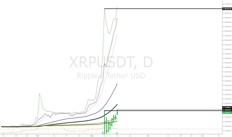 XRPUSDT: Ripple + Rumors =  ^