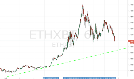ETHXBT: Last line of defense for Ethereum..