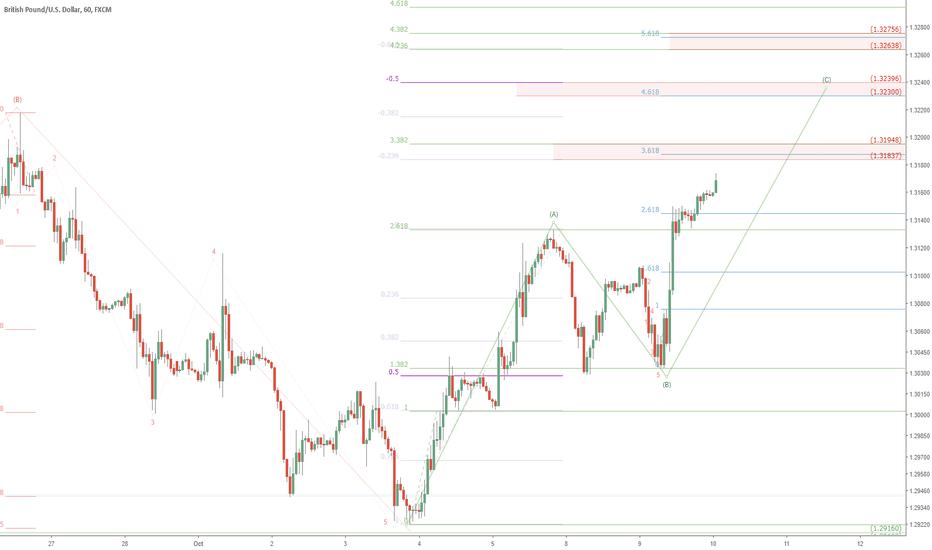 GBPUSD: GBPUSD short term top in sight?: GU resistance zones on 1h chart