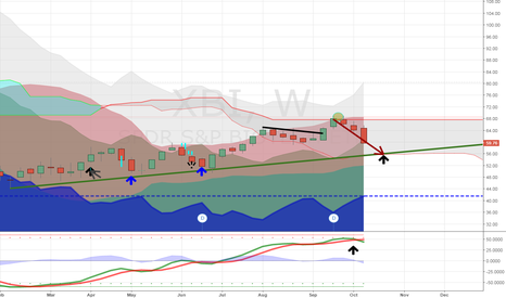 XBI: $59 may have a bounce but likely head to $56