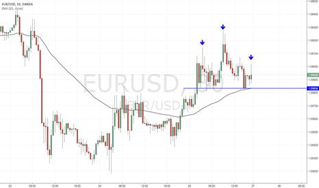 EURUSD: Trade Idea: EURUSD Short