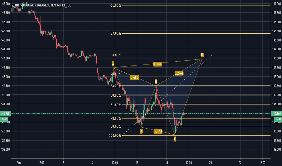 GBPJPY: Posible armónico