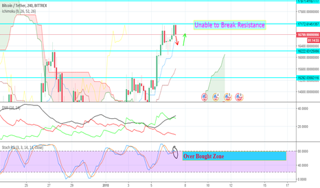 BTCUSDT: BTCUSDT Bittrex Price Analysis For Intrday Trading
