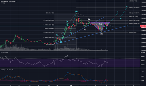 ONTBTC: Ontology, ONTBTC - Impulse Wave 3 in The Making?