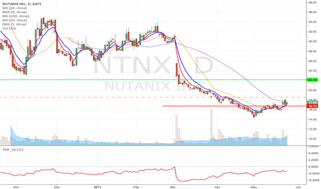 NTNX: NTNX- Fallen angel formation long from $18.53 to $22.13