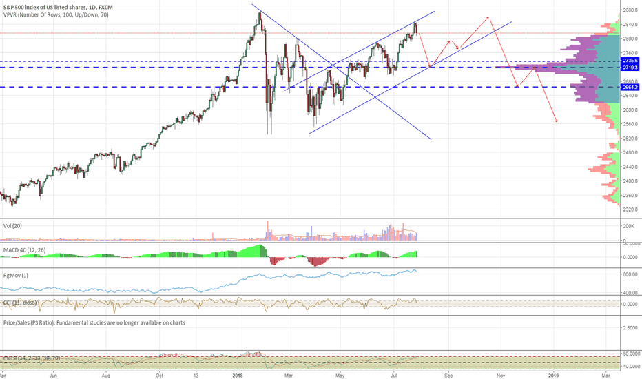 SPX500: I Just Become Less Bearish on SPX500