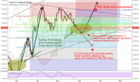 XAUUSD: GOLD POSSIBLE PATHWAY FOR THE NEXT MONTH