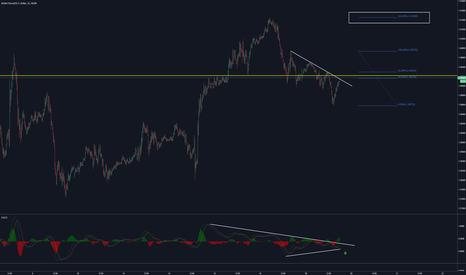 GBPUSD: GBPUSD  mACd  Trend break  long