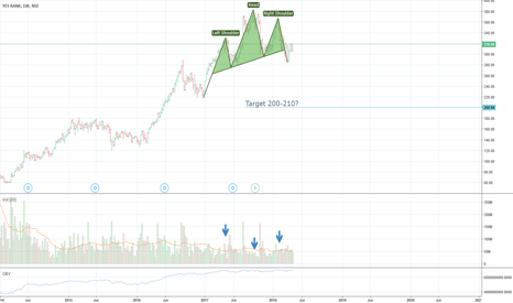 YESBANK: Trouble brewing for Yes Bank?