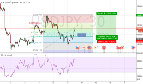USDJPY: UsdJpy Enter based on support and resistance!!
