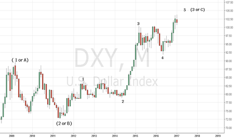 DXY: Concept 2017 - Dollar Index