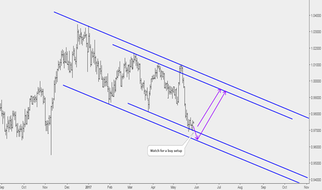 USDCHF: USDCHF: Correction About to Be Over
