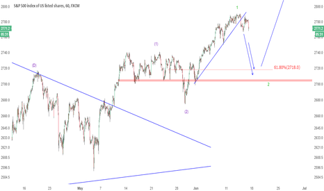 SPX500: UPDATE: S&P 500 following the path after a hawkish ECB