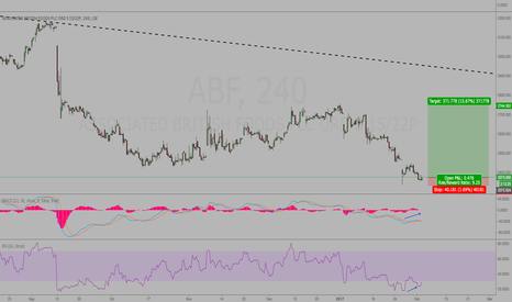 ABF: ABF - Buy With Divergence 4hr & 1hr