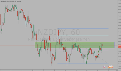 NZDJPY: short at abcd completion