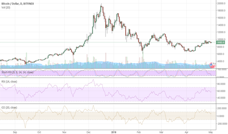 BTCUSD: Bitcoin stuck around $9,000