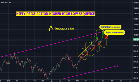 NIFTY: NIFTY HIGHER HIGH LOW PRICE ACTION SEQUENCE