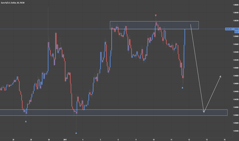 EURUSD: Look for an exhaustion candle on the box