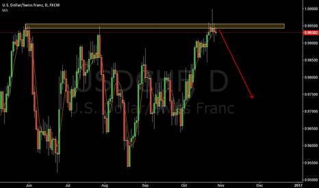 USDCHF: USDCHF SHORT THE STRCTURE