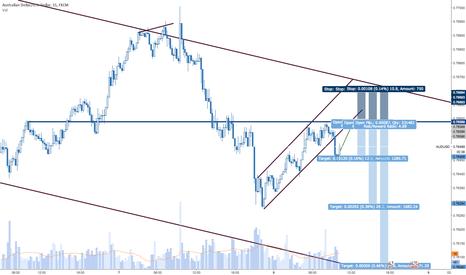 AUDUSD:  Channel breakout trade 3 positions