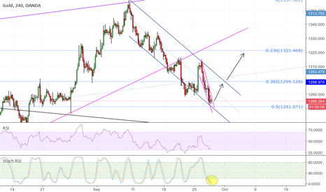 XAUUSD: GOLD; reversal imminent