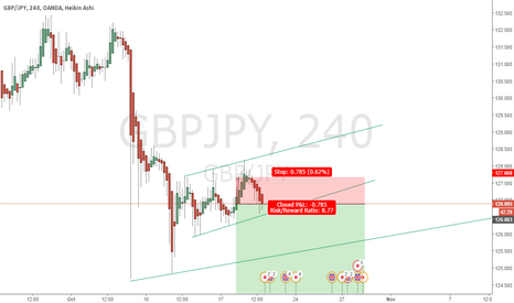 GBPJPY: NICE CHANNEL ON GBPJPY