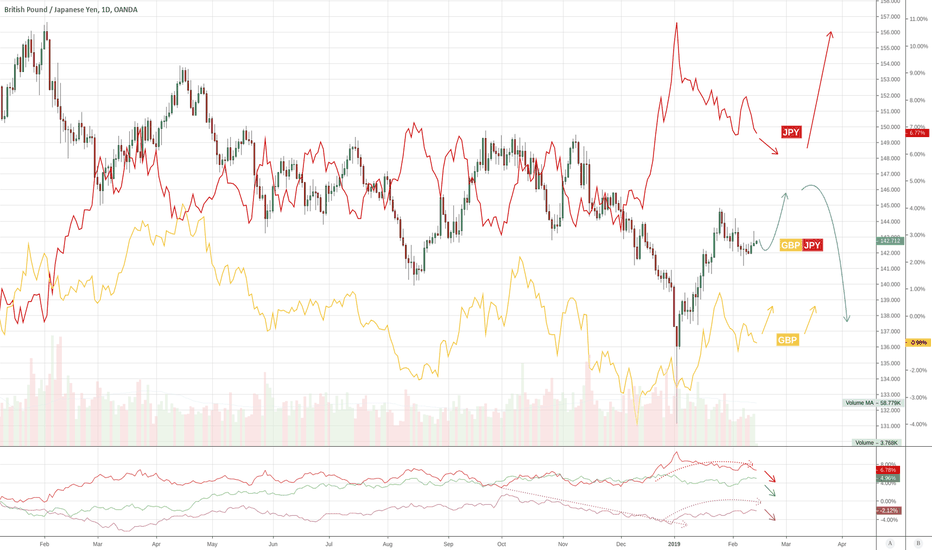 GBPJPY: GBP & JPY => GJ with simple indices