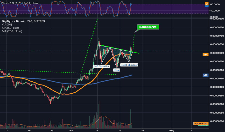 DGBBTC: DGB potentially on verge of an inverted head & shoulder breakout