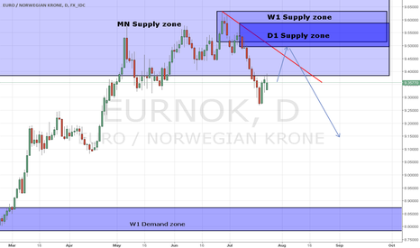 EURNOK: EUR/NOK D1 Supply zone