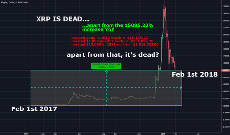 XRPUSD: XRP is Dead.... RIGHT??? WRONG! #HODL
