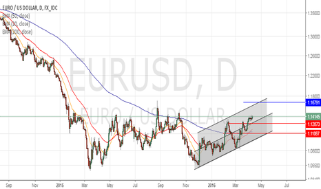 EURUSD: LONG 1.16791..... since FED doesn't seem to be moving soon !!