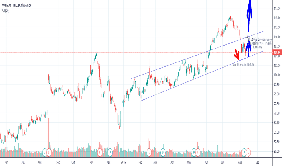 WMT Stock Price and Chart — NYSE:WMT — TradingView