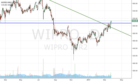 WIPRO: Wipro Break the daily channel and Resistance