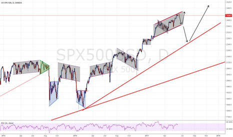 SPX500USD: Is the S&P500 ready for a correction?