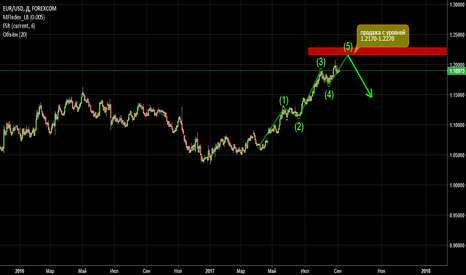 EURUSD: eurusd is in the 5 wave.