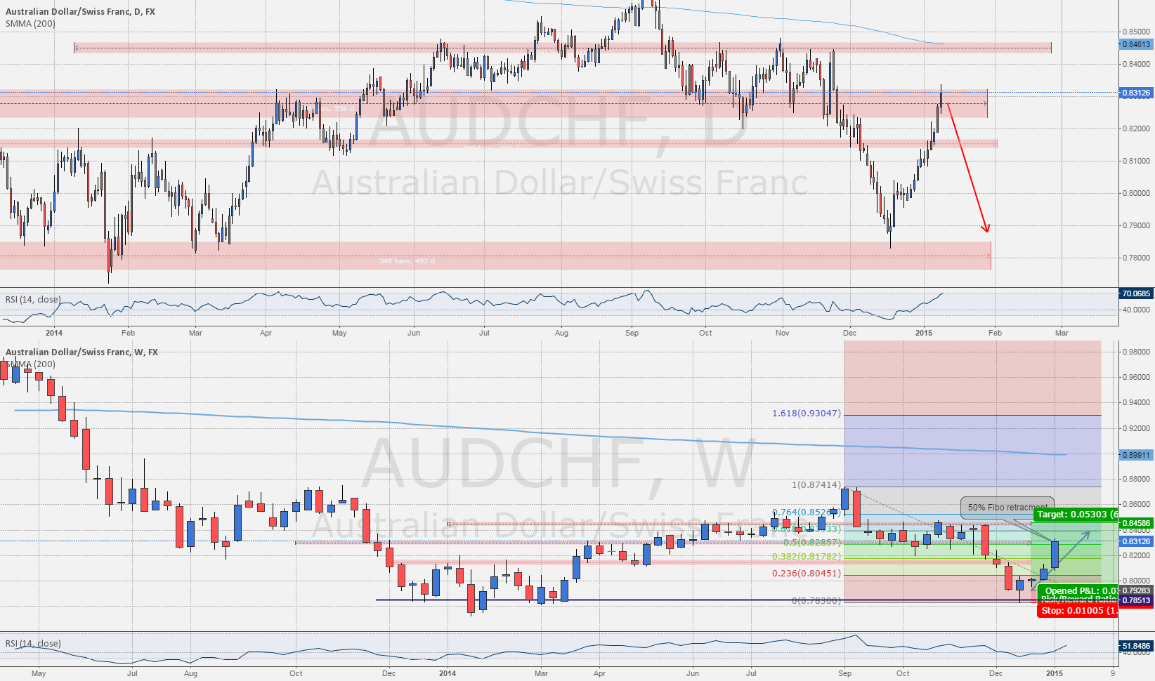 Level To Watch: #AUDCHF Monthly 50% Fibo retracement