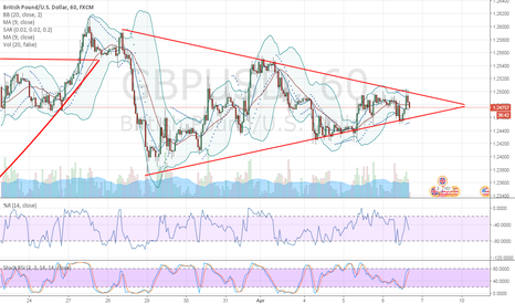 GBPUSD: Cable triangle pattern