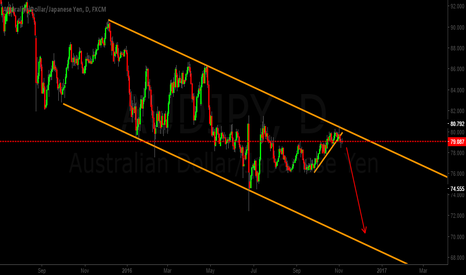 AUDJPY: AUDJPY Short Idea