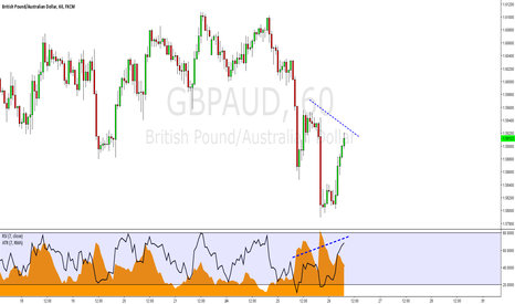 GBPAUD: GBPAUD: Potential TCT with Hidden Divergence