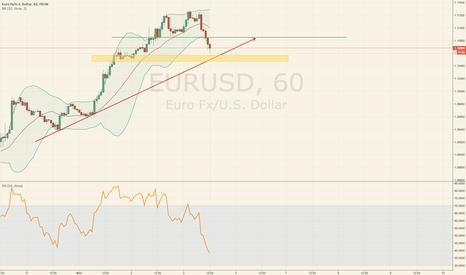 EURUSD: Is EURUSD going to jump??