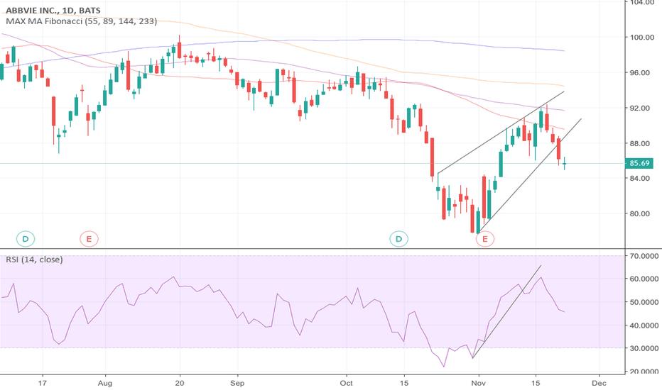 ABBV: AbbVie drops below short-term trendline
