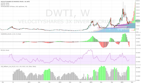 DWTI: DWTI (triple leverage oil stock)