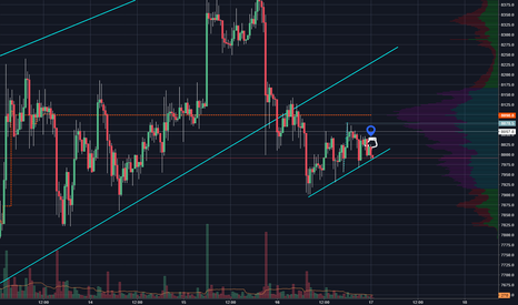 BTCUSD: After whipsaw a bearish candle CLOSES BELOW a bullish maribozu.