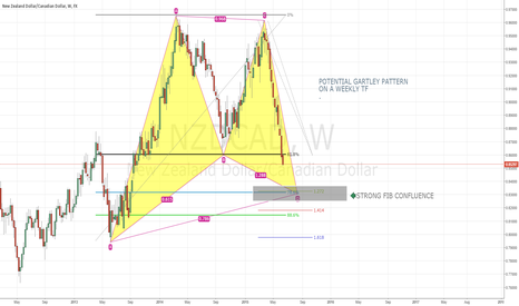 NZDCAD: GARTLEY ON NZDCAD WEEKLY TF