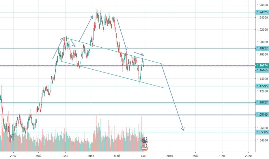 EURUSD: EUR/USD SELL 04.09.18