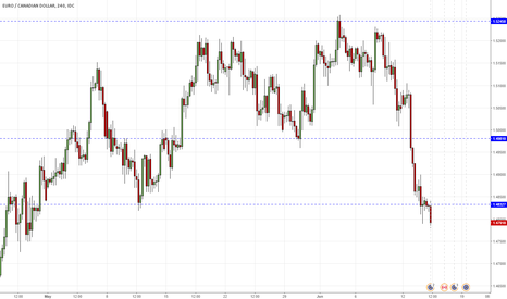 EURCAD: EURCAD H4 - possible gains after going back above support