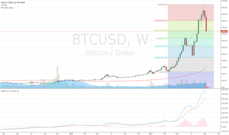 BTCUSD: short Cryptos
