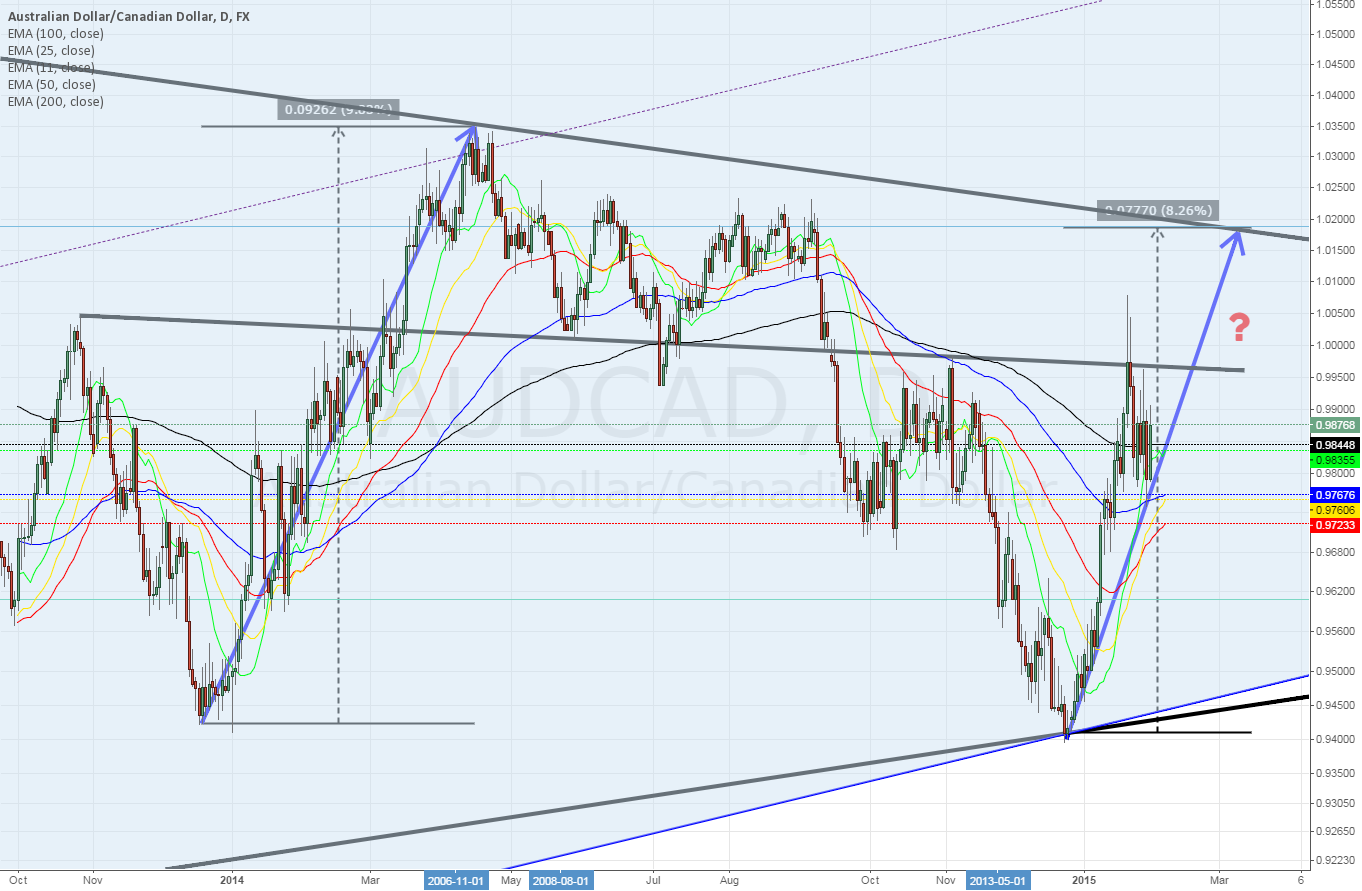 AUDCAD Daily ~