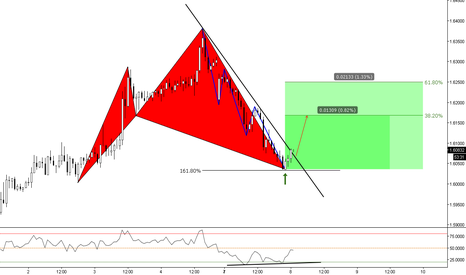 GBPAUD: (1h) Bullish Shark at Structure Breakout