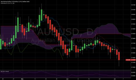 AUDUSD: AUS/USD Ichumoku and upcoming data